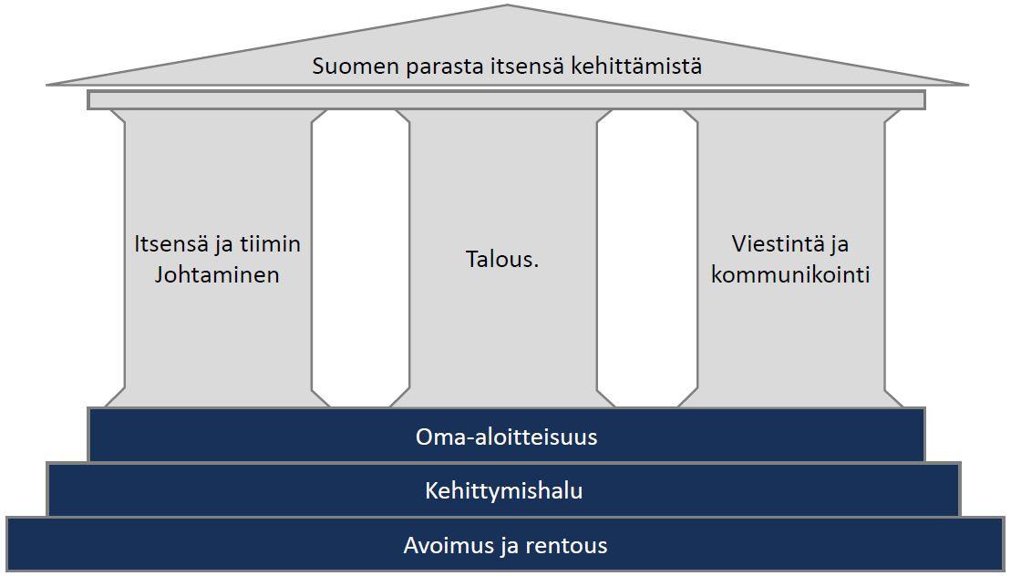 HNKK_koulutuspainopisteet